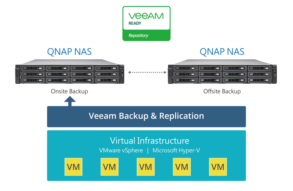 VM backup solution with QNAP and Veeam