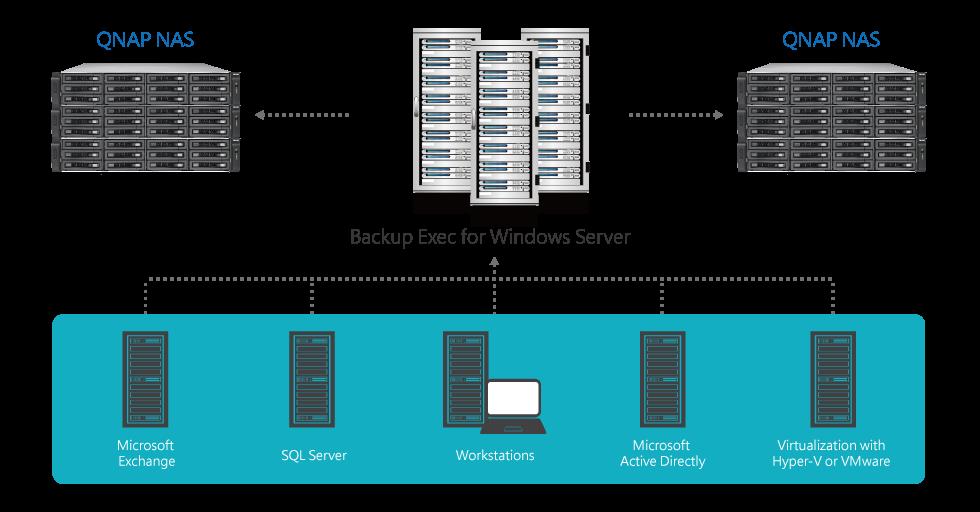 Backup with QNAP NAS and Symantec Backup Exec