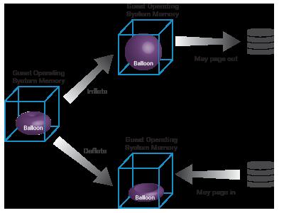 Memory ballooning monitoring