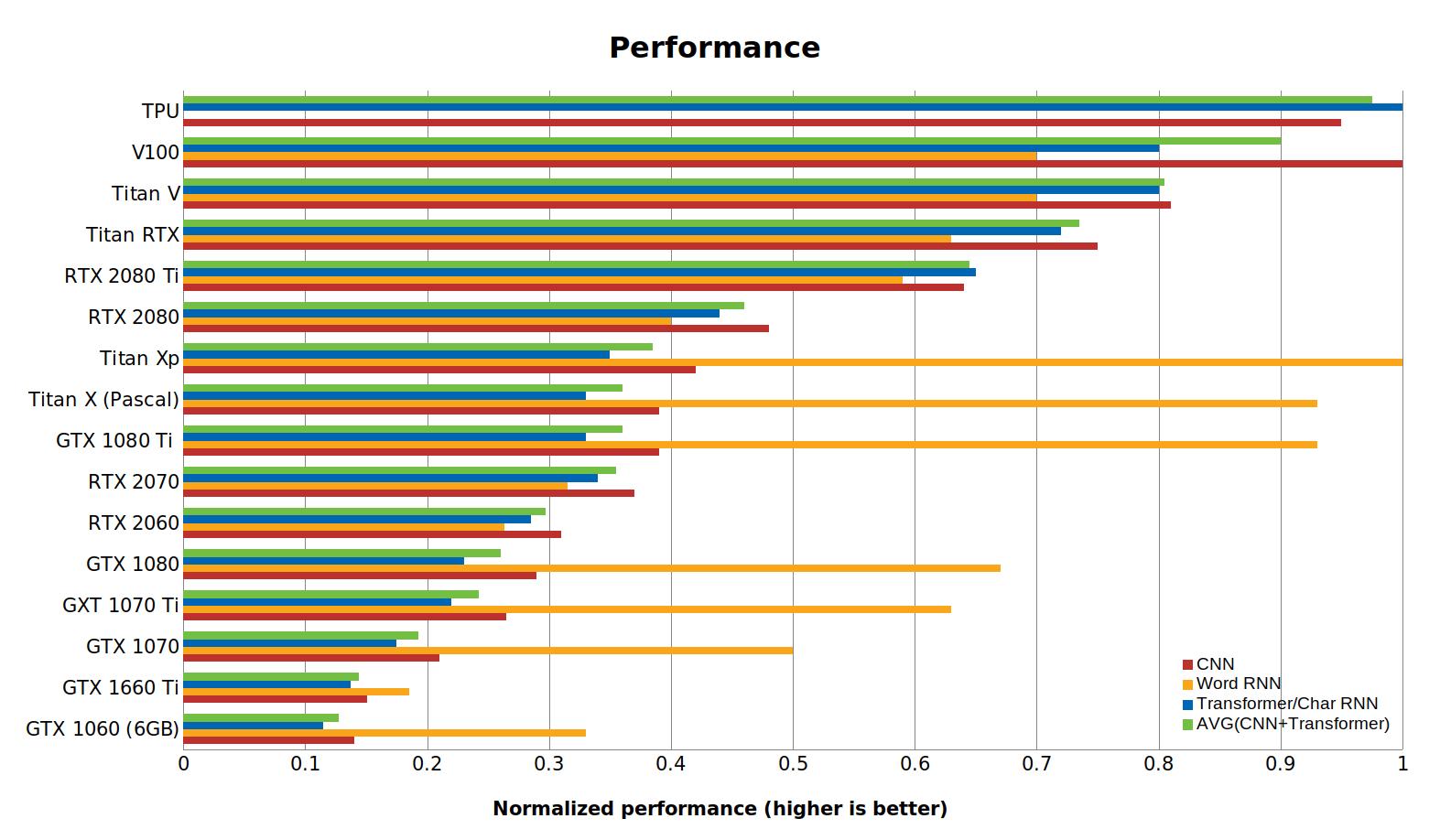 Hình 2: Dữ liệu hiệu suất được chuẩn hóa của GPU và TPU. Cao hơn thì tốt hơn. Thẻ RTX giả định tính toán 16 bit. Các số RNN từ đề cập đến hiệu suất biLSTM cho các chuỗi ngắn có độ dài <100. Điểm chuẩn được thực hiện bằng PyTorch 1.0.1 và CUDA 10.