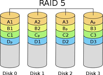 Công nghệ raid 5