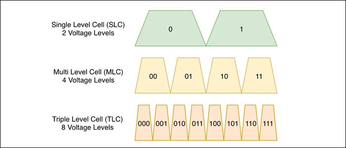 Cấp điện áp tăng theo cấp số nhân với mật độ bộ nhớ cao hơn