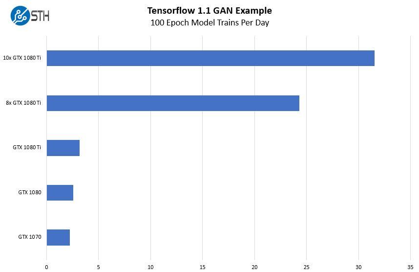 Ví dụ đào tạo GAN DeepLearning11 Tensorflow