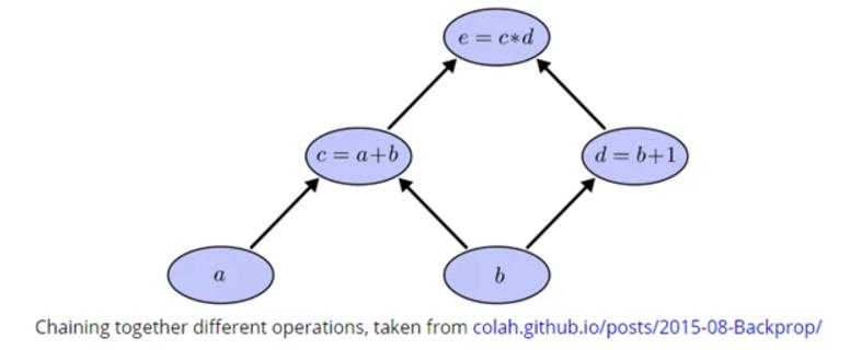 khuôn khổ Deep Learning - kết nối các hoạt động khác nhau