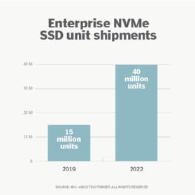 Đơn vị vận chuyển SSD NVMe