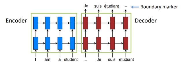 bộ mã hóa-giải mã-công nghệ-áp dụng cho ngôn ngữ dịch