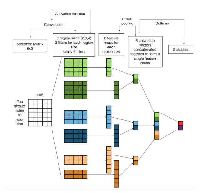 đồ họa-dòng-phân loại-nhiệm vụ-trực quan