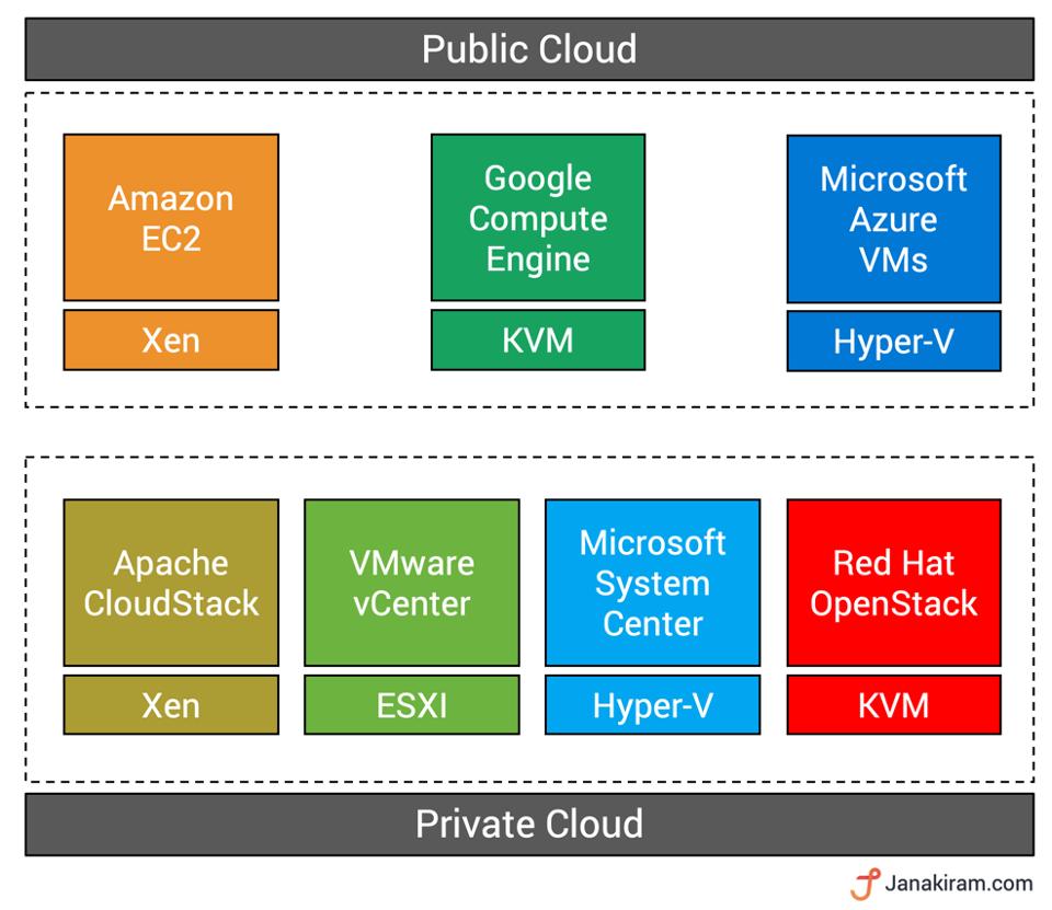 Hypervisor và VMM