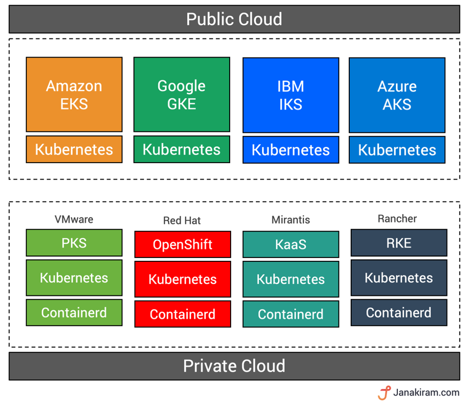 Container và Kubernetes