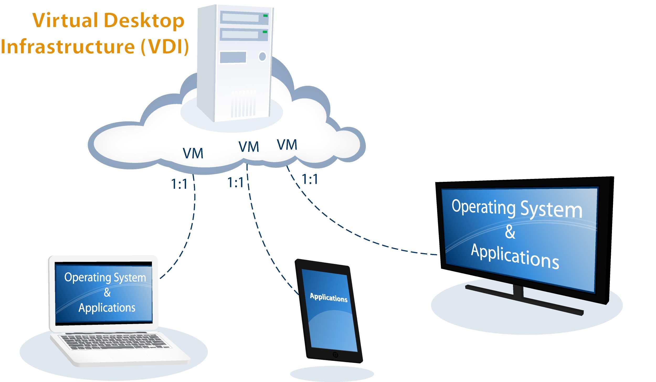 Mô hình Virtual Machine, Virtual Desktops