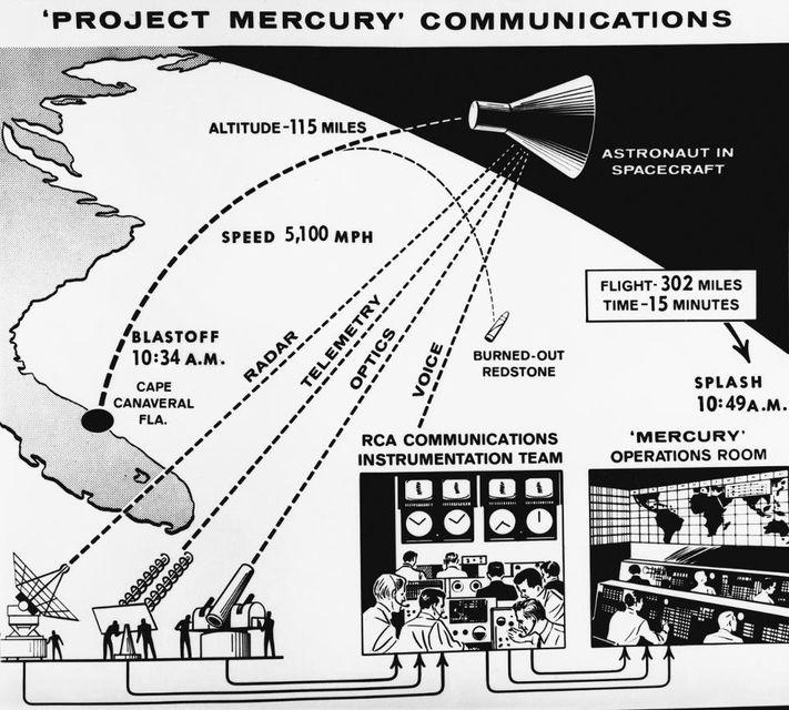 Sơ đồ dự án truyền thông Mercury