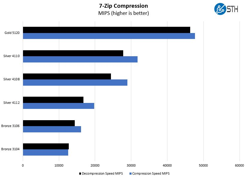 HPE ProLiant ML110 Gen10 7zip Compression Benchmark