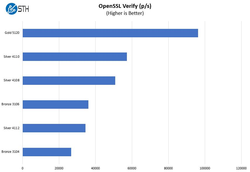 HPE ProLiant ML110 Gen10 OpenSSL Verify Benchmark