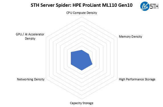 STH Server Spider HPE ProLiant ML110 Gen10