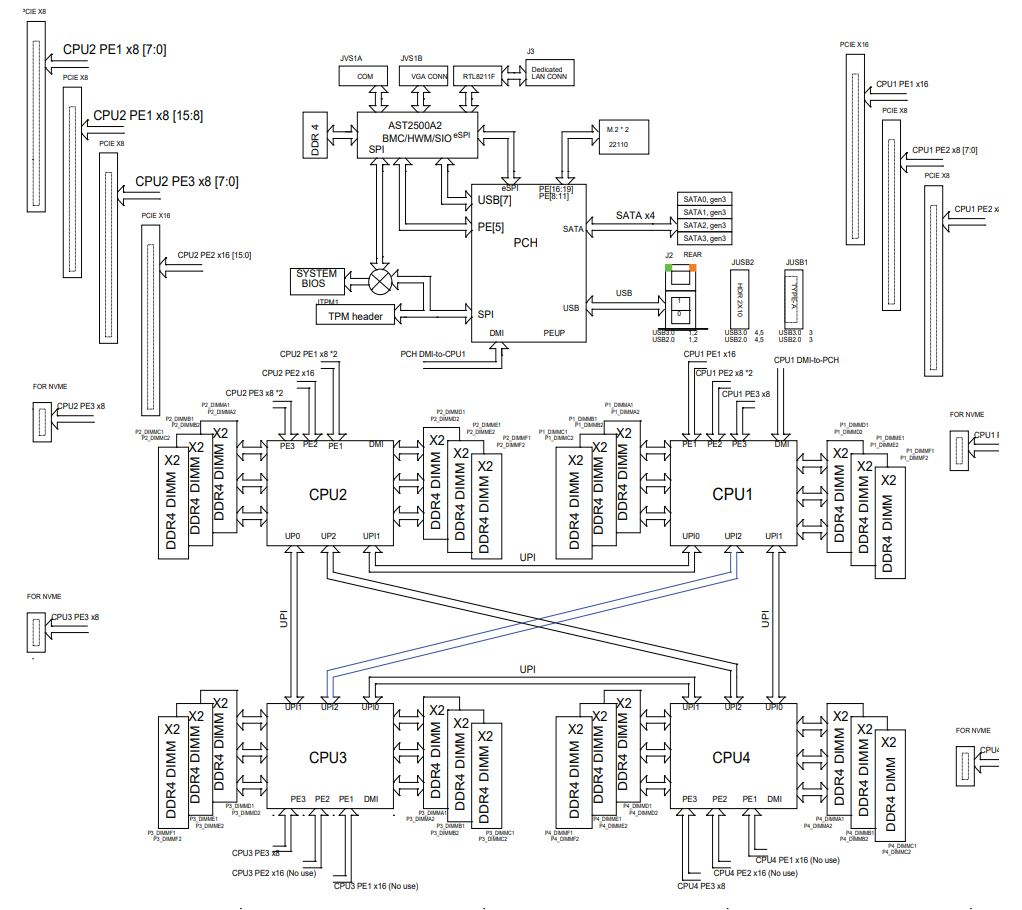 Sơ đồ khối của Supermicro 2049P TN8R