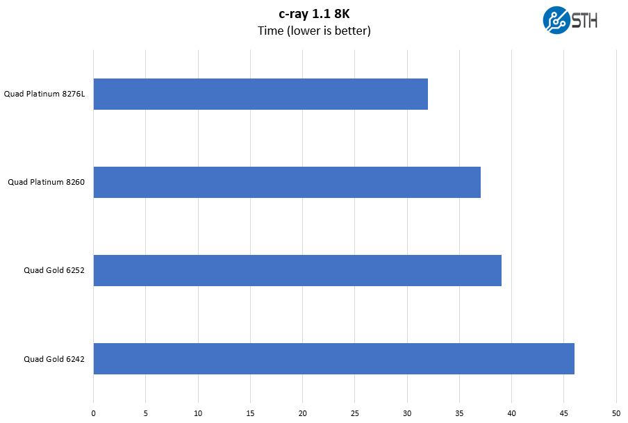 Máy đo điểm chuẩn Supermicro 2049P TN8R C Ray 8K