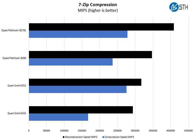 Điểm chuẩn nén 4P Intel Xeon Gold 6252 7zip