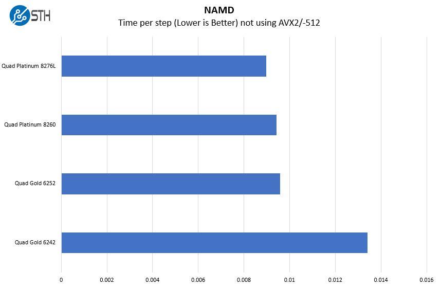 Tùy chọn điểm chuẩn của Supermicro 2049P TN8R NAMD