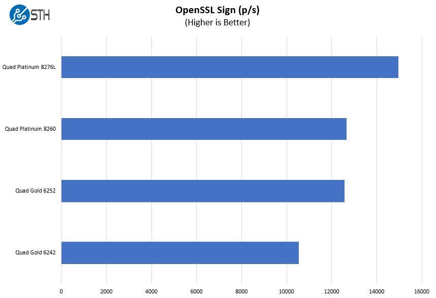 Tùy chọn điểm chuẩn của Supericro 2049P TN8R OpenSSL