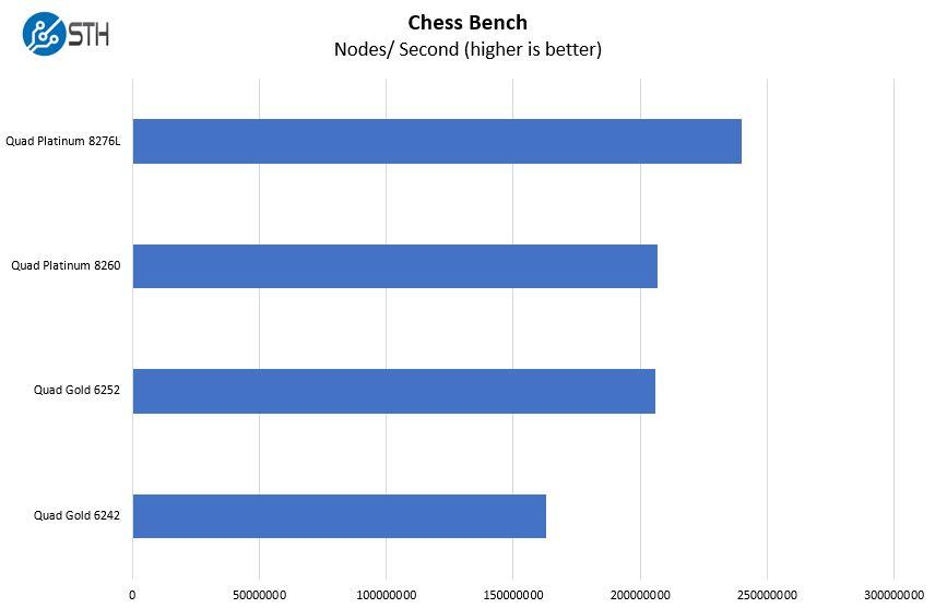 Tùy chọn điểm chuẩn cờ vua Supermicro 2049P TN8R