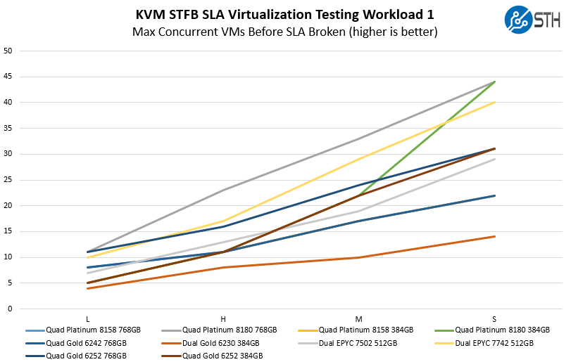 4P Intel Xeon Gold 6252 STH STFB KVM 1 Thử nghiệm
