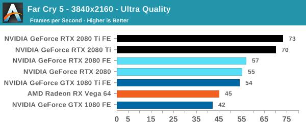 Đánh giá RTX 2080 / RTX 2080 Ti Founder Edition: Bếp Gas chơi game mạnh vô địch như quái thú - Ảnh 8.