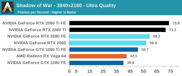 Đánh giá RTX 2080 / RTX 2080 Ti Founder Edition: Bếp Gas chơi game mạnh vô địch như quái thú - Ảnh 10.