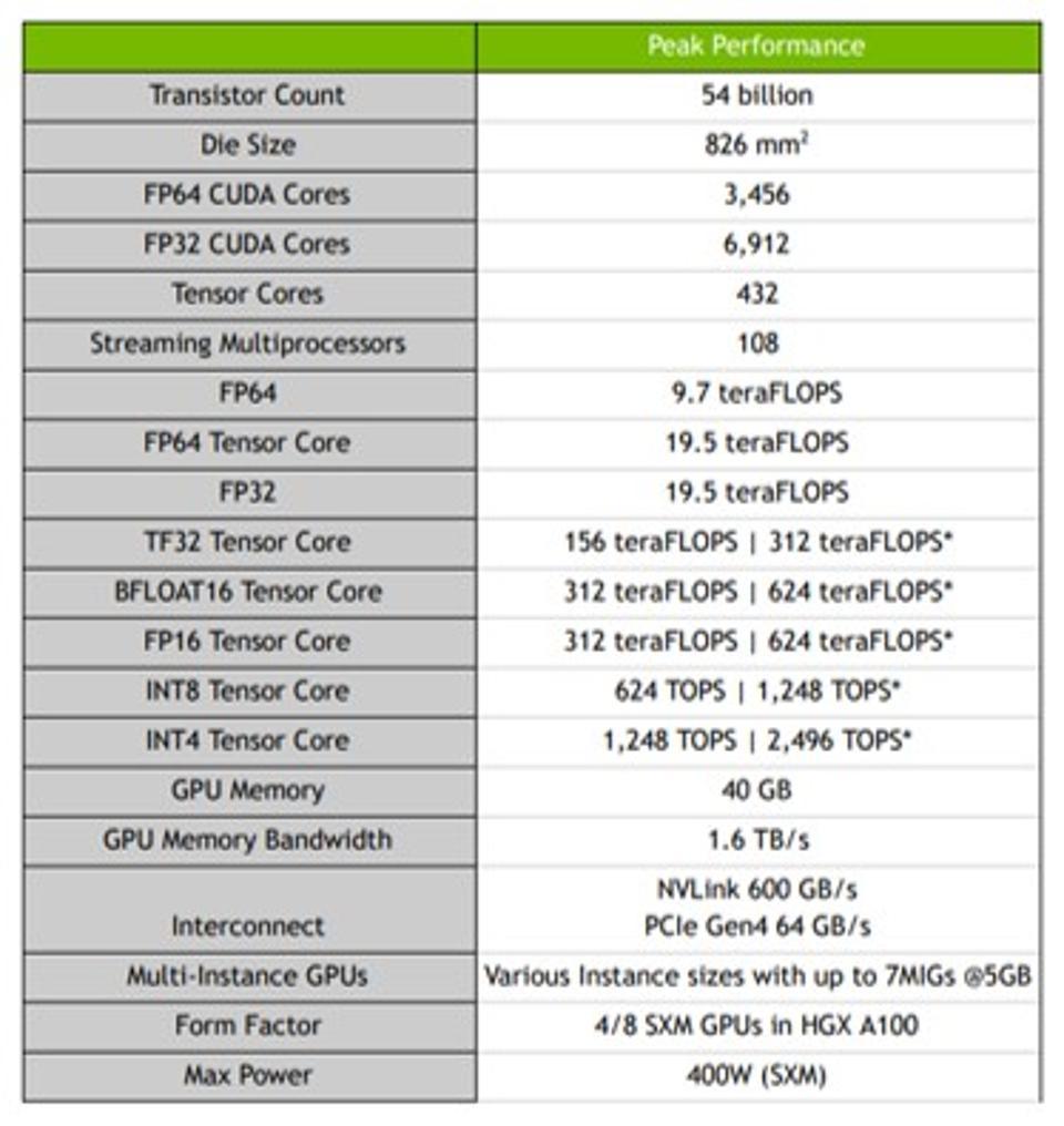 Bảng thông số GPU Nvidia A100