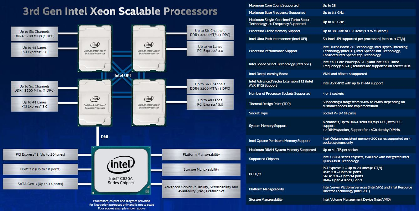 3rd Generation Intel Xeon Scalable Platform Overview