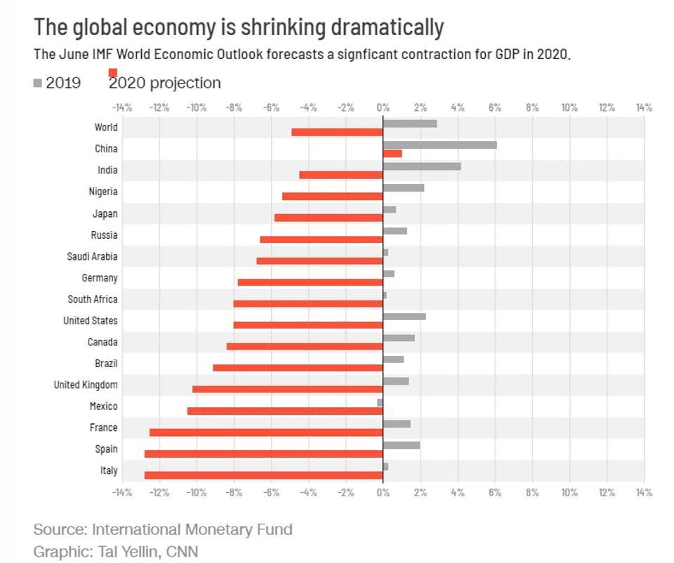 Nền kinh tế toàn cầu đang thu hẹp đáng kể