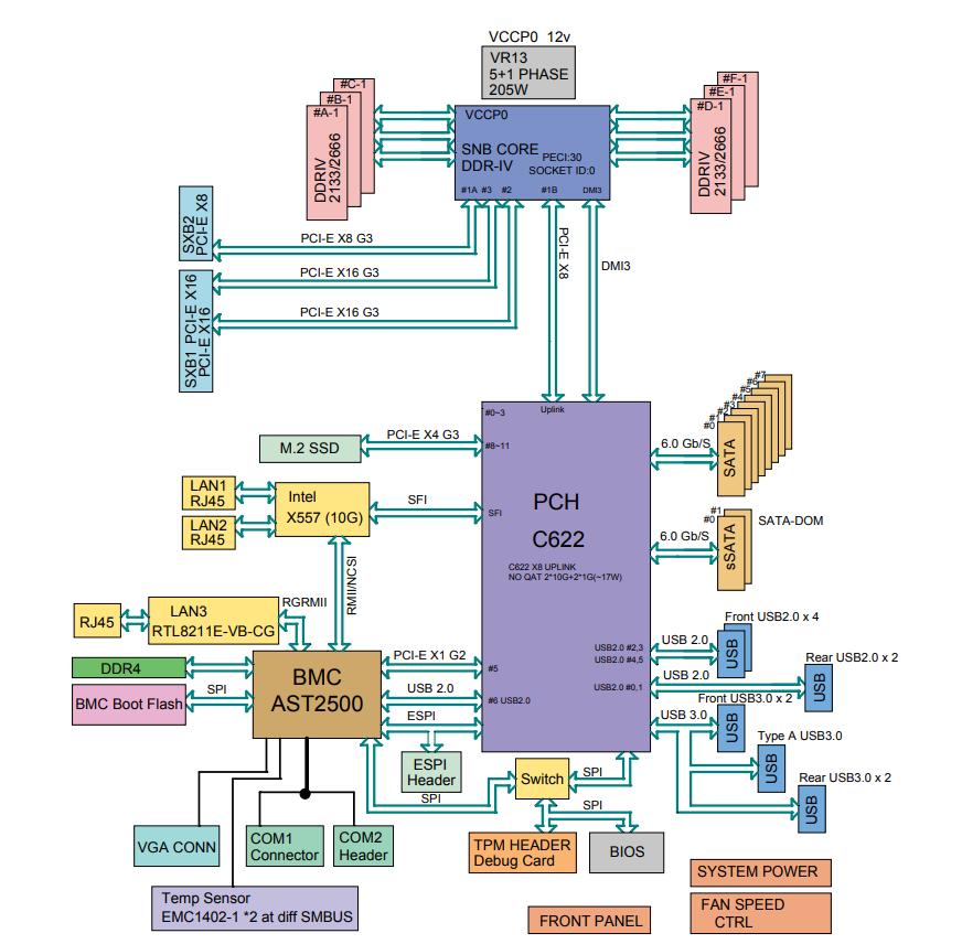 Sơ đồ khối Supermicro SYS 1019P WRT