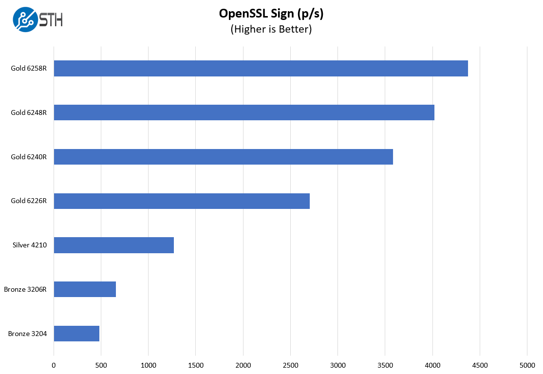 Supermicro SYS 1019P WTR OpenSSL Sign Benchmark