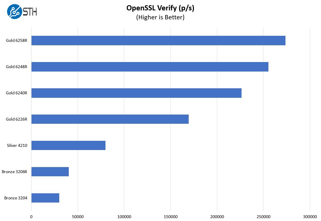 Supermicro SYS 1019P WTR OpenSSL Xác minh benchmark
