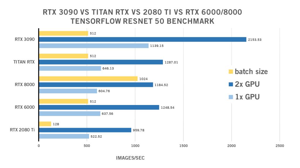 Điểm chuẩn RTX 3090