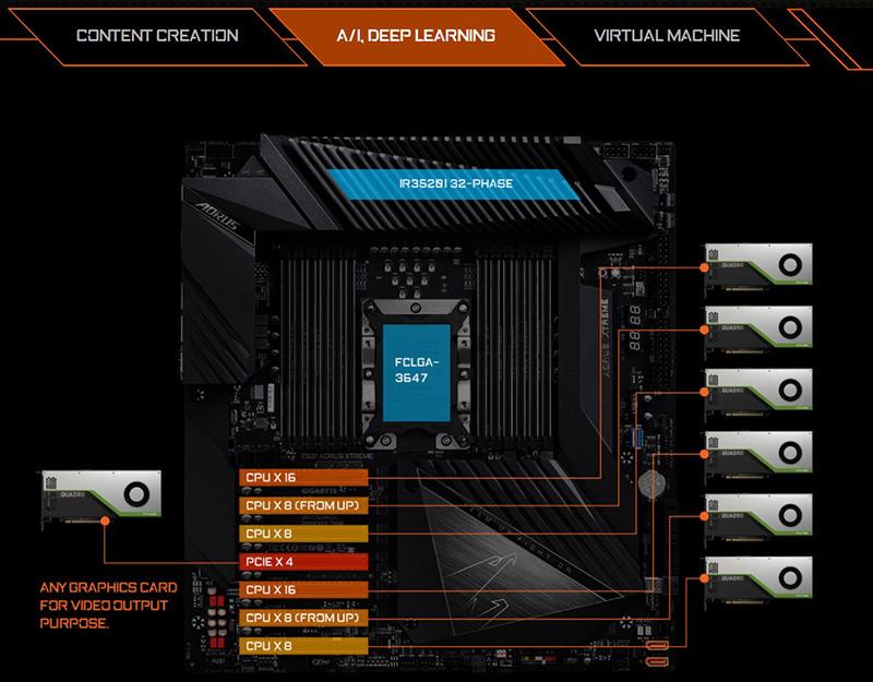 Nền tảng học sâu GPU AI 7x