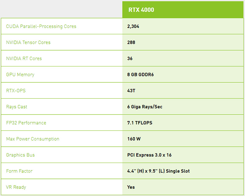 NVIDIA Quadro RTX 4000 Specifications