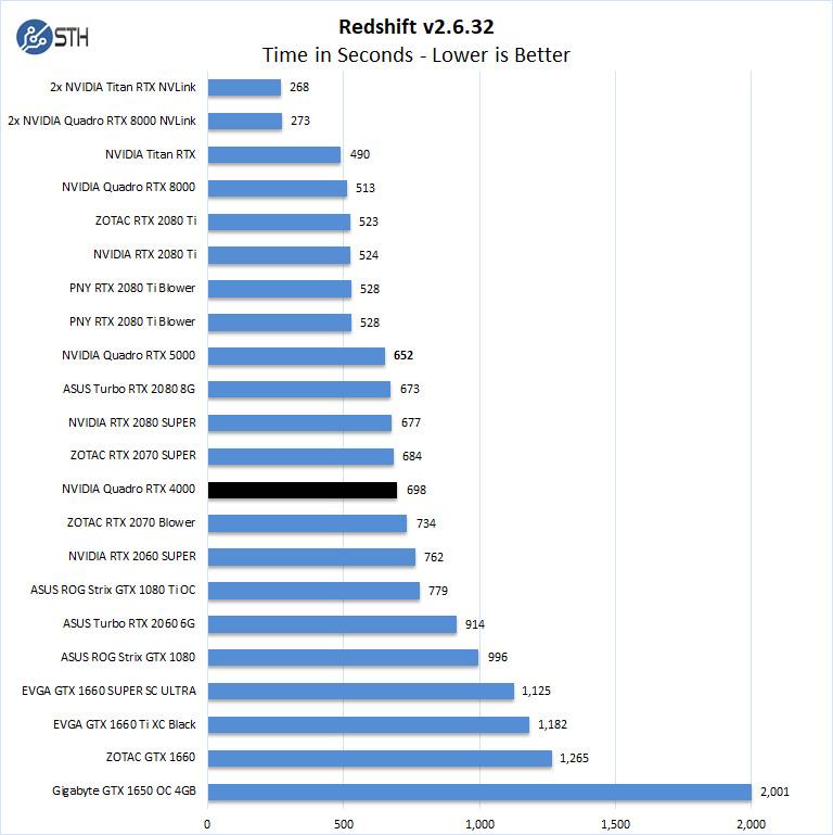 NVIDIA Quadro RTX 4000 Redshift