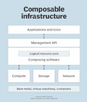 cơ sở hạ tầng có thể kết hợp