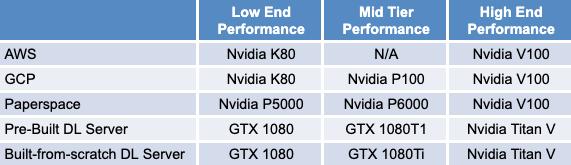 Mô hình GPU được sử dụng
