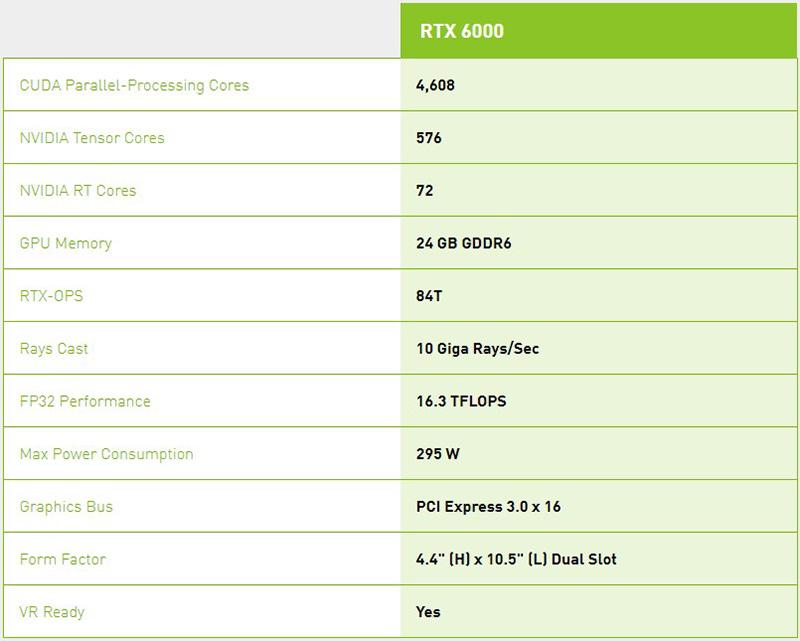 Thông số kỹ thuật NVIDIA Quadro RTX 6000