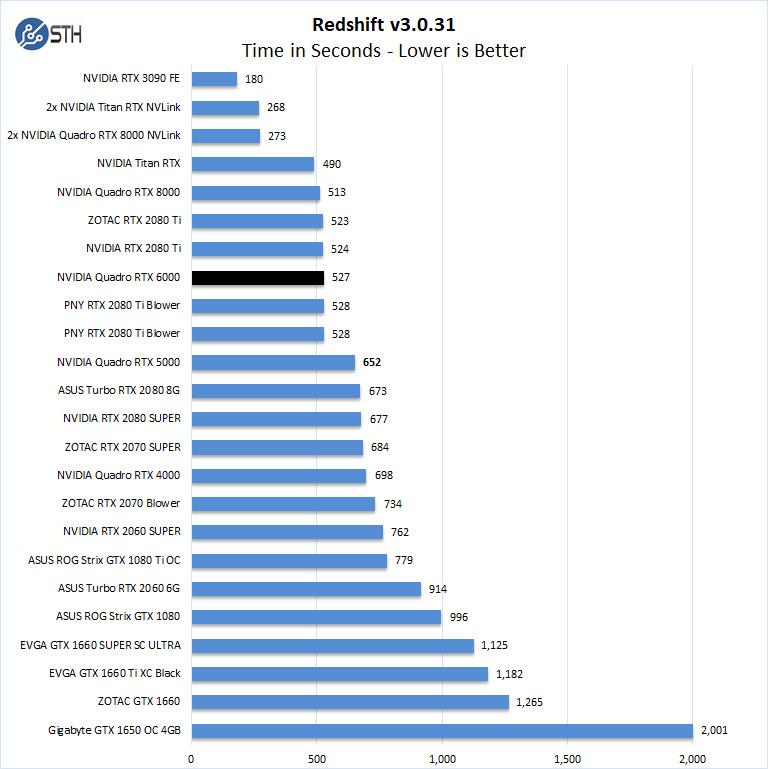 NVIDIA Quadro RTX 6000 RedShift