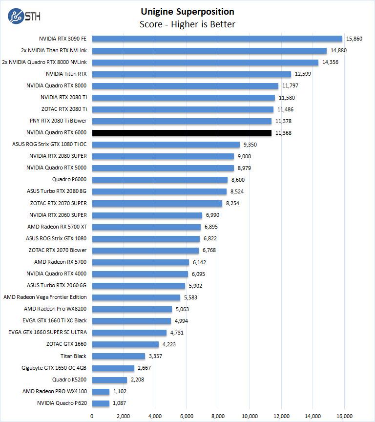 Vị trí thống nhất NVIDIA Quadro RTX 6000