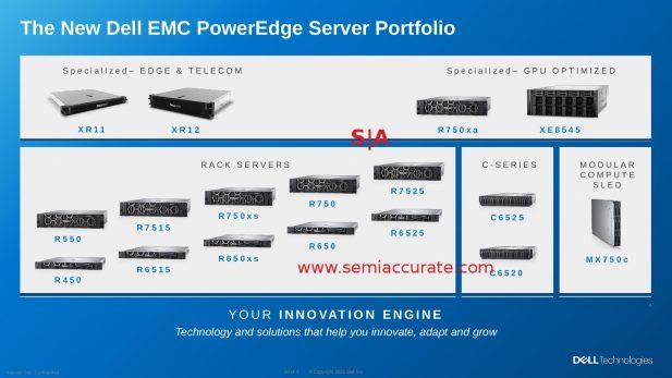 Danh mục máy chủ Dell 2021