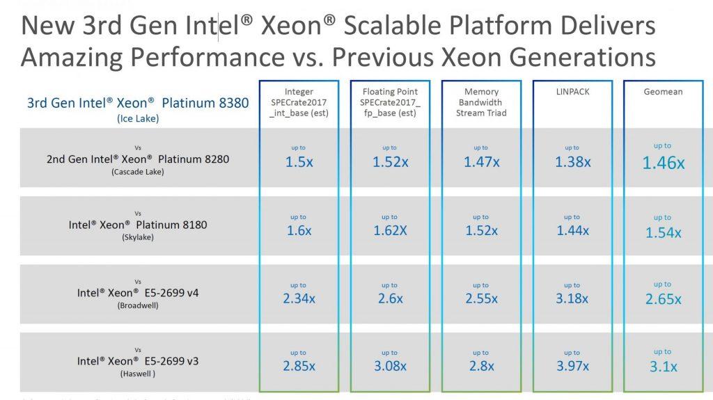 Cải tiến Intel Ice Lake so với thế hệ trước