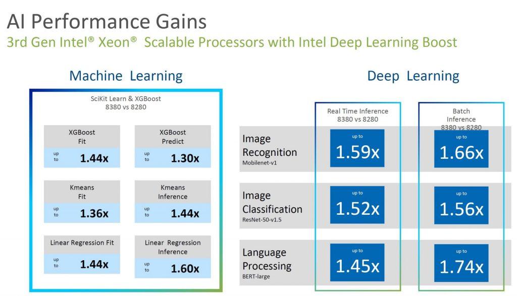 Bộ vi xử lý có thể mở rộng Intel Xeon thế hệ thứ 3 tăng cường học sâu cho Ice Lake