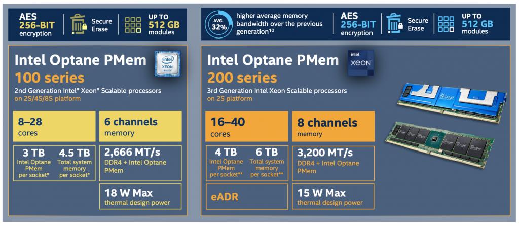Intel Optane PMem 100 so với 200