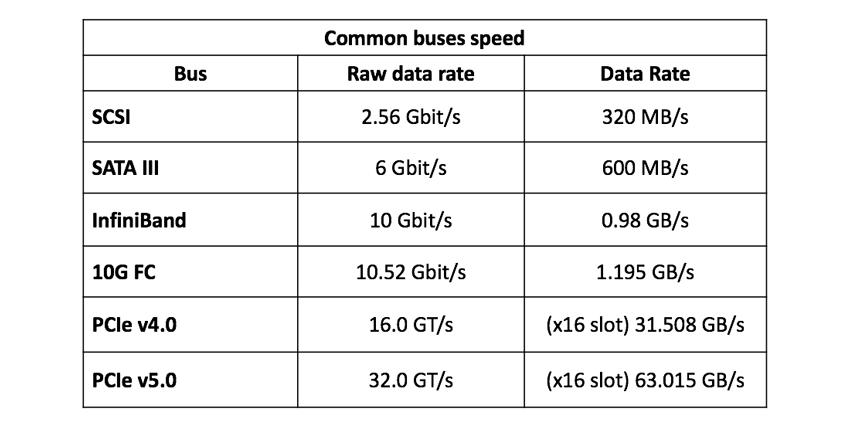 Tốc độ xe buýt NVMe-oF
