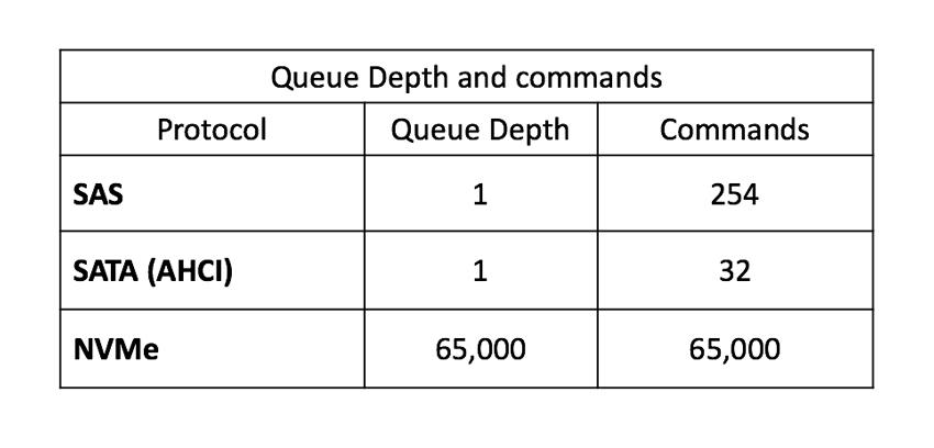 NVMe-oF q độ sâu