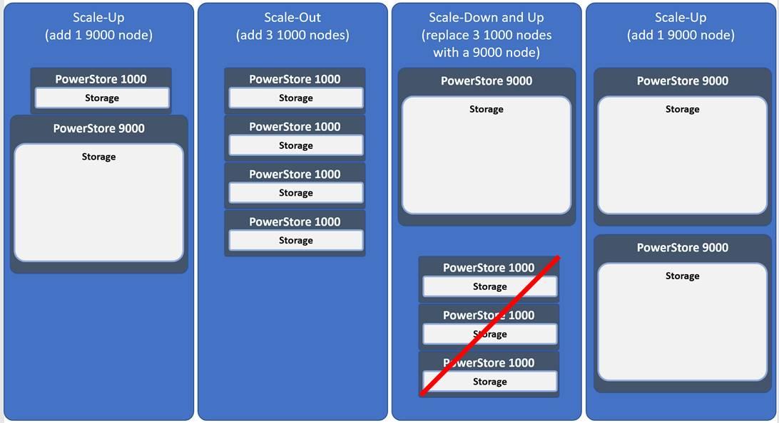 so sánh các cụm lưu trữ powerstore