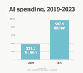 Biểu đồ chi tiêu cho AI